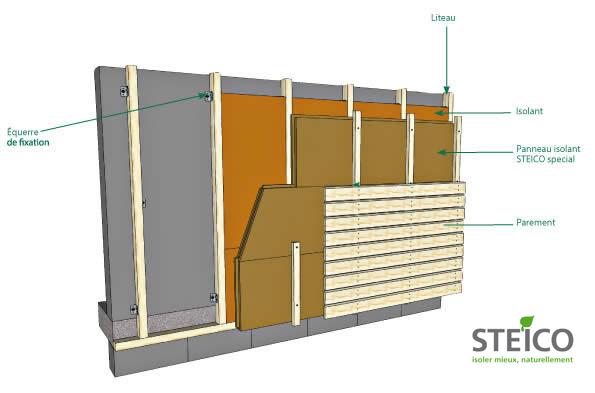 Isolation exterieur bois isolation id es - Materiaux pour isolation exterieur ...