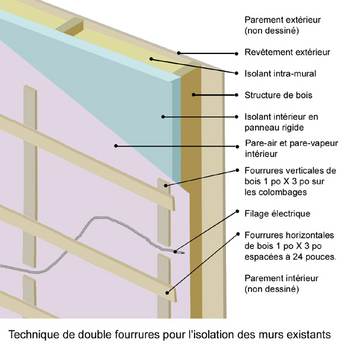 Isolation des murs ext rieurs isolation id es for Isolation des murs exterieurs