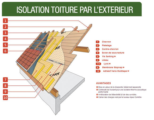 Cout Isolation Par L Exterieur 28 Images Le Co 251 T D