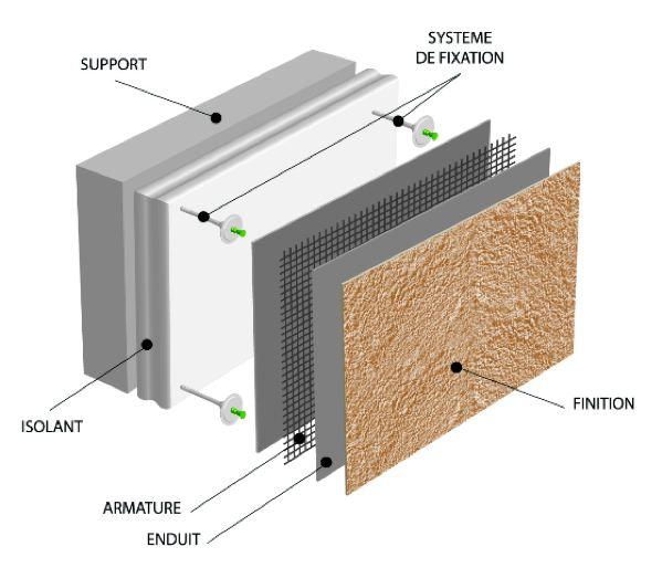 Enduit ext rieur isolant thermique isolation id es for Enduit isolant thermique interieur