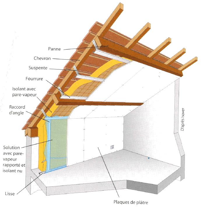 Isolation des combles sous rampants isolation id es - Pose laine de verre sous toiture ...