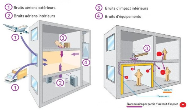 isolation phonique plafond dans appartement - Isolation Phonique Du Sol D Un Appartement
