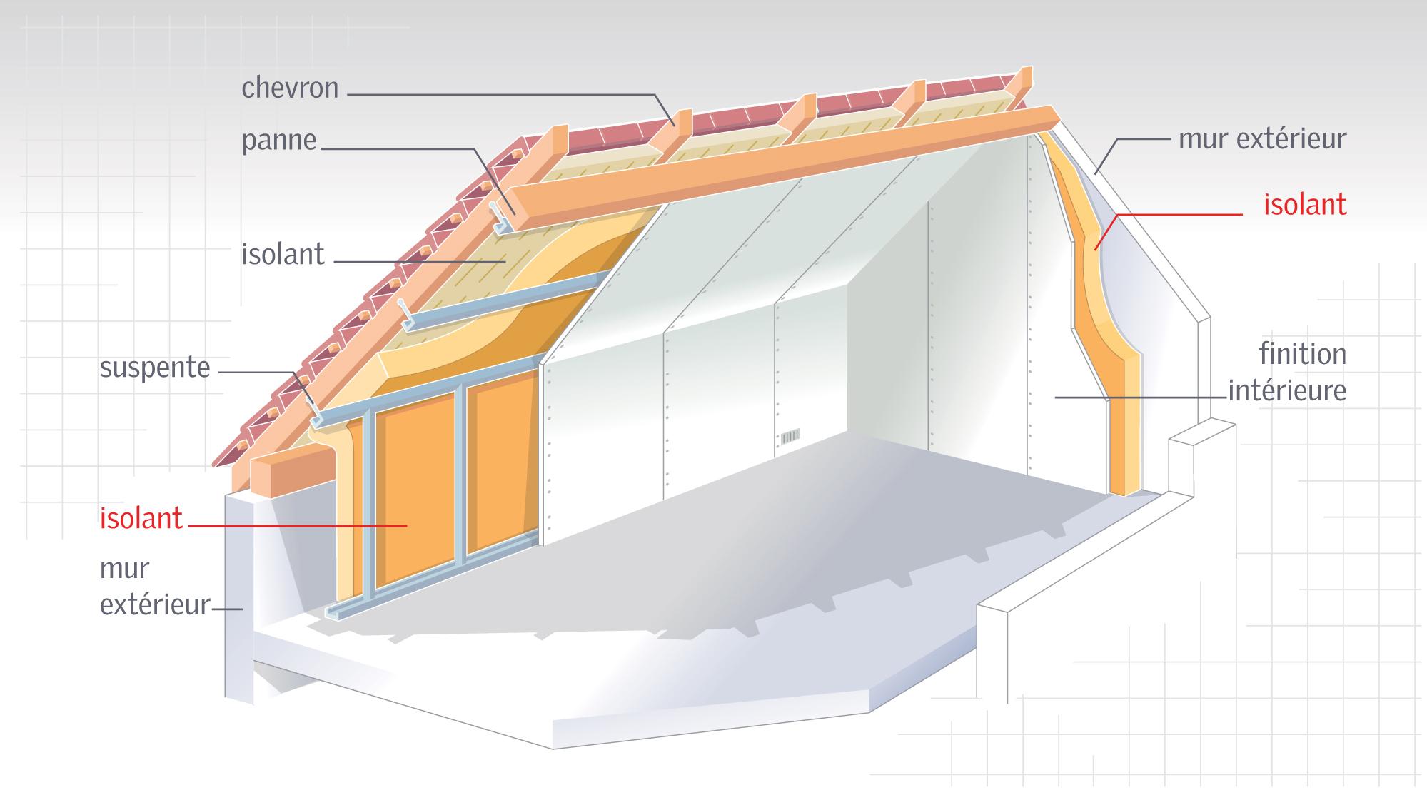 isolation mur comble isolation id es. Black Bedroom Furniture Sets. Home Design Ideas