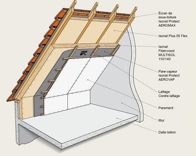 meilleur isolant toiture isolation id es. Black Bedroom Furniture Sets. Home Design Ideas