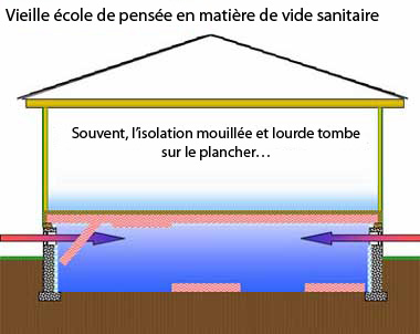 Isolation vide sanitaire isolation id es for Isolation sol garage sans vide sanitaire