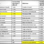 Coefficient isolation materiaux