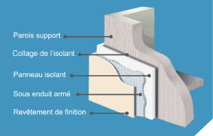 crepi exterieur isolant thermique isolation id es. Black Bedroom Furniture Sets. Home Design Ideas