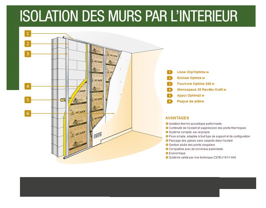 renovation isolation - isolation idées - Isolation Murs Interieurs En Renovation