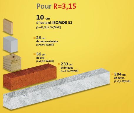 mat riaux pour isolation thermique isolation id es. Black Bedroom Furniture Sets. Home Design Ideas