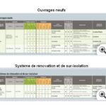 Types d isolants thermiques