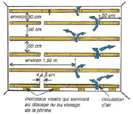 Pose lambris pvc plafond tasseaux isolation id es Pose lambris pvc mural