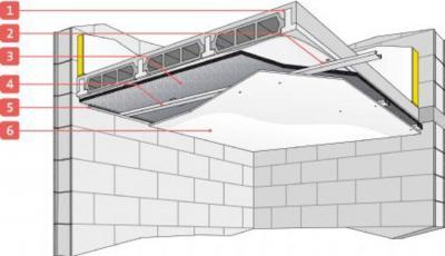 Isolation phonique plafond sous sol