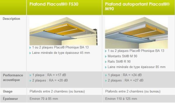 Isolation phonique plafond en bois