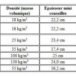 Isolation des combles comparatif