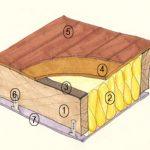 Isolation phonique d'un plancher bois