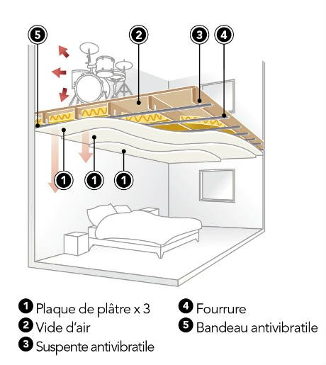 faux plafond hauteur isolation id es. Black Bedroom Furniture Sets. Home Design Ideas
