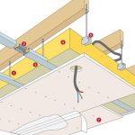 Quelle epaisseur isolation faux plafond