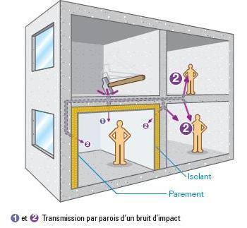 Isolation acoustique plafond tunisie
