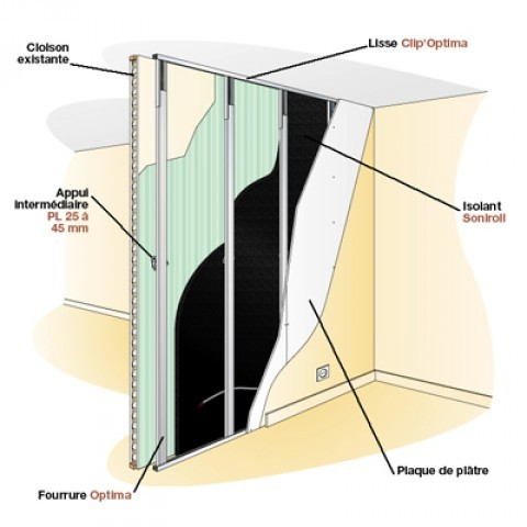 isolation phonique faux plafond placo