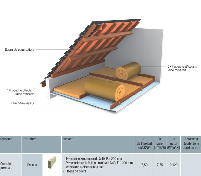 epaisseur laine de verre comble amenageable epaisseur laine de verre comble amenageable with. Black Bedroom Furniture Sets. Home Design Ideas