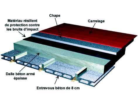 Isolation phonique loi isolation id es for Fenetre 75x75