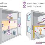 Isolation phonique plafond d'un appartement