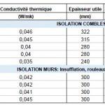 Isolation des combles laine de roche ou ouate de cellulose