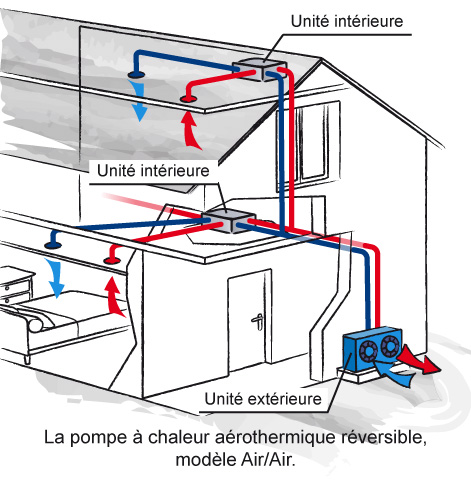 Aerothermie air air
