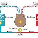 Comment fonctionne un pompe à chaleur