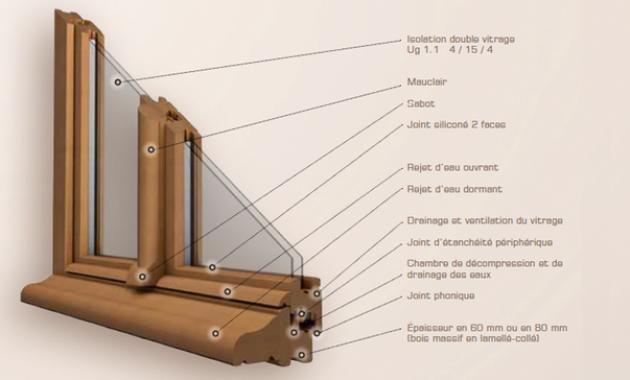Fenetre pvc coulissante castorama isolation id es - Isolation phonique fenetre bois ...