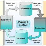 Pompe à chaleur eau eau fonctionnement
