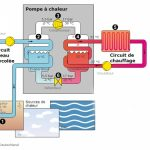 Pompe à chaleur air eau fonctionnement