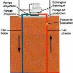 Pompe a chaleur geothermie prix