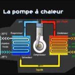 Comment fonctionne une pompe à chaleur