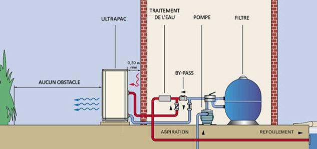Installation pompe a chaleur