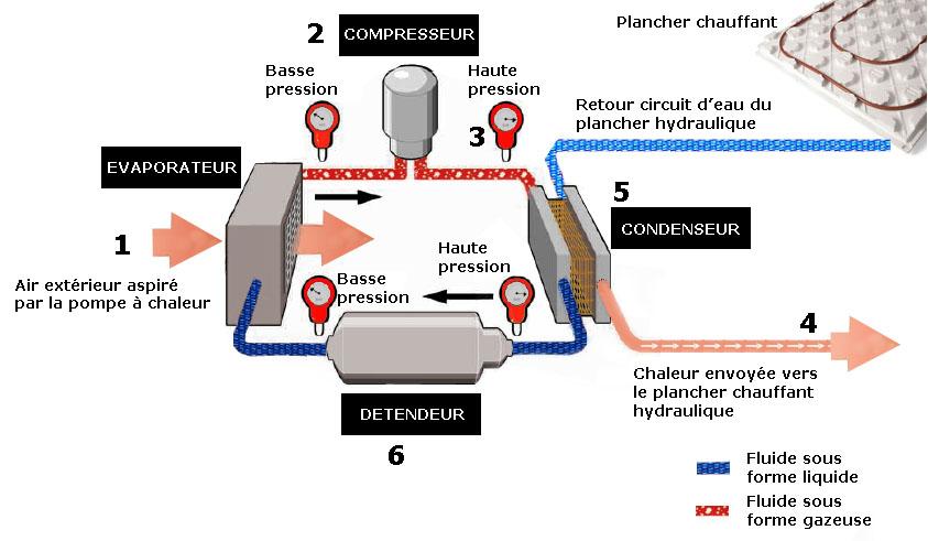 Pompe a chaleur electrique