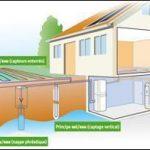Pompe à chaleur géothermique réversible