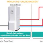 Pompe à chaleur électrique ou gaz