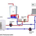 Pompe à chaleur chauffage central