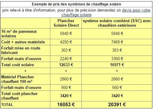 Aerothermie tarif