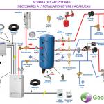 Pompe à chaleur air eau atlantic