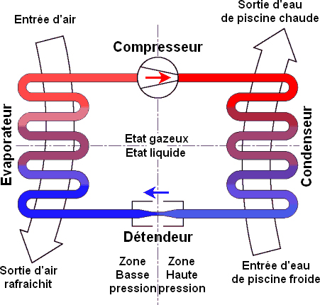 Pompe à chaleur fluide frigorigène