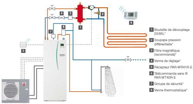 Aerothermie air eau