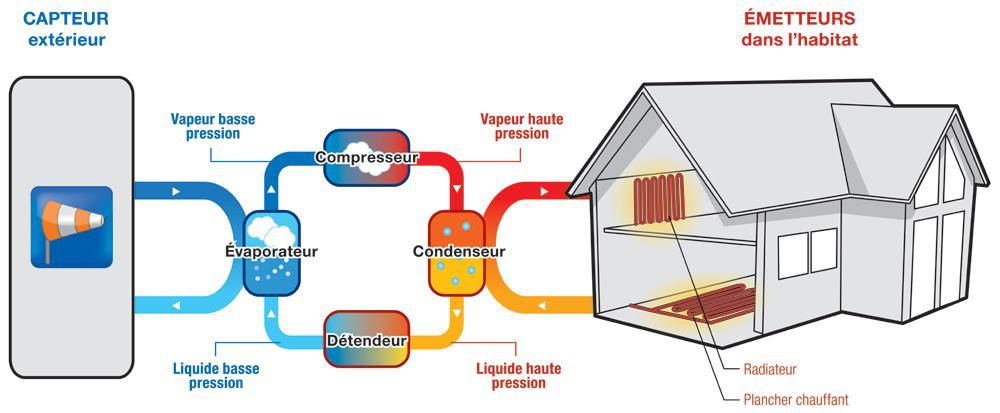 Pompe a chaleur aerothermie