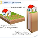 Pompe geothermie